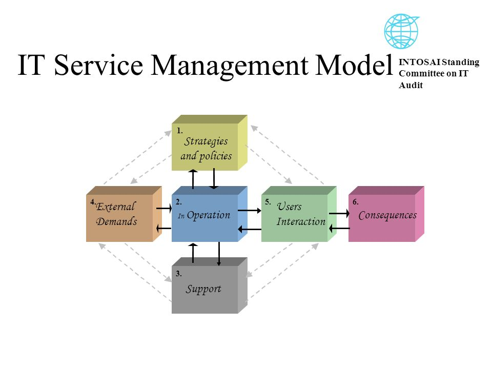 INTOSAI Standing Committee on IT Audit IT Service Management Model 1.