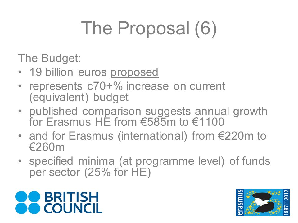 The Proposal (6) The Budget: 19 billion euros proposed represents c70+% increase on current (equivalent) budget published comparison suggests annual growth for Erasmus HE from 585m to 1100 and for Erasmus (international) from 220m to 260m specified minima (at programme level) of funds per sector (25% for HE)