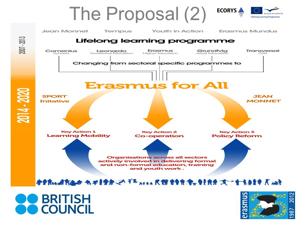 The Proposal (2) Architecture: This diagram demonstrates the proposed changes under the Erasmus for All proposal.