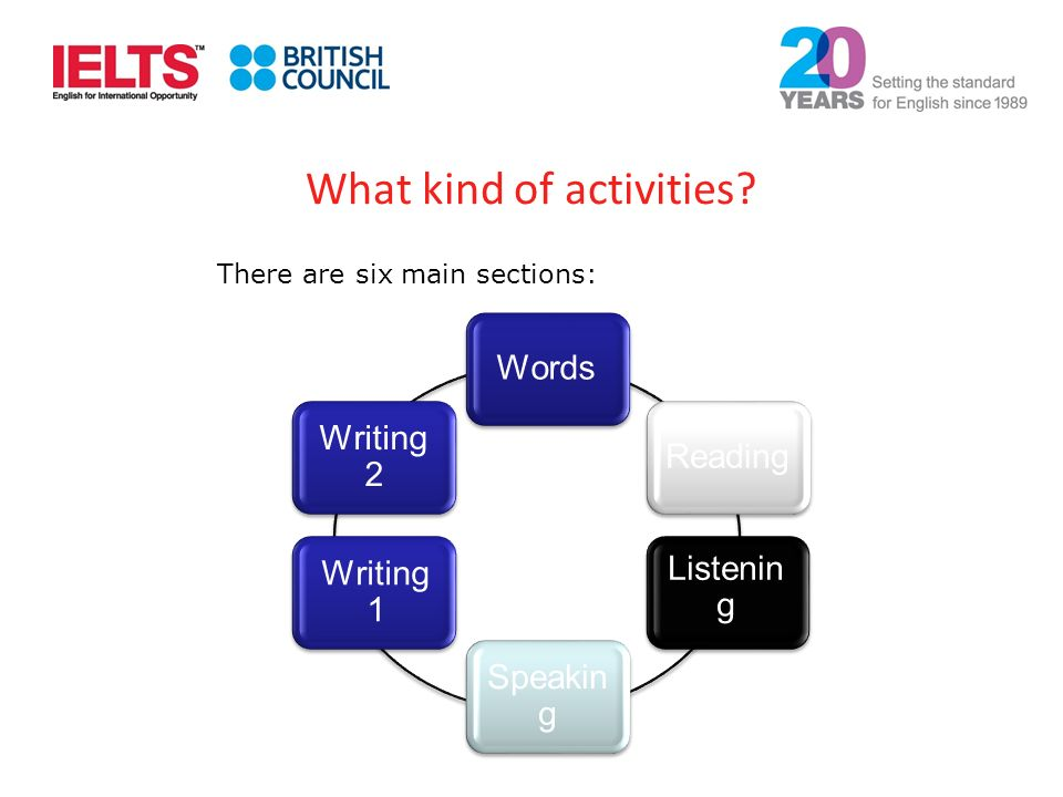 There are six main sections: Writing 2 Reading Listenin g Speakin g Words Writing 1 What kind of activities