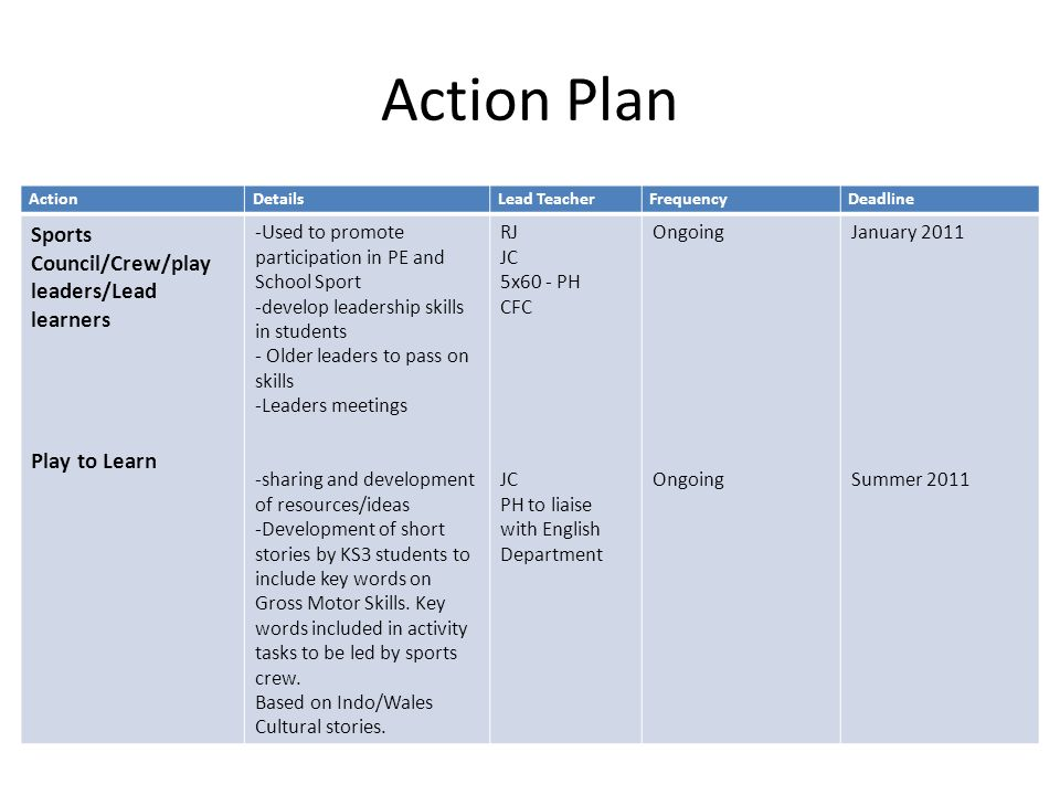 Action Plan ActionDetailsLead TeacherFrequencyDeadline Sports Council/Crew/play leaders/Lead learners Play to Learn -Used to promote participation in PE and School Sport -develop leadership skills in students - Older leaders to pass on skills -Leaders meetings -sharing and development of resources/ideas -Development of short stories by KS3 students to include key words on Gross Motor Skills.