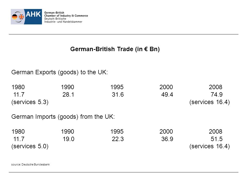 German-British Trade (in Bn) German Exports (goods) to the UK: 1980199019952000 2008 11.7 28.1 31.6 49.4 74.9 (services 5.3) (services 16.4) German Imports (goods) from the UK: 1980199019952000 2008 11.7 19.0 22.3 36.9 51.5 (services 5.0) (services 16.4) source: Deutsche Bundesbank