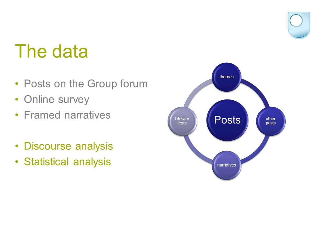 The data Posts on the Group forum Online survey Framed narratives Discourse analysis Statistical analysis Posts themes other posts narratives Literary texts