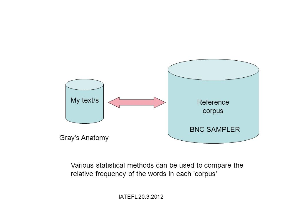 Reference corpus My text/s Various statistical methods can be used to compare the relative frequency of the words in each corpus Grays Anatomy BNC SAMPLER IATEFL 20.3.2012