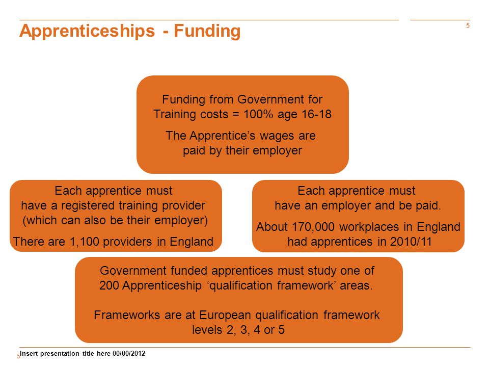 5 Insert presentation title here 00/00/ Apprenticeships - Funding Funding from Government for Training costs = 100% age The Apprentices wages are paid by their employer Each apprentice must have an employer and be paid.