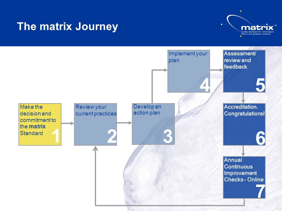 The matrix Journey Review your current practices 2 Make the decision and commitment to the matrix Standard 1 Develop an action plan 3 Implement your plan 4 Assessment/ review and feedback 5 Accreditation.