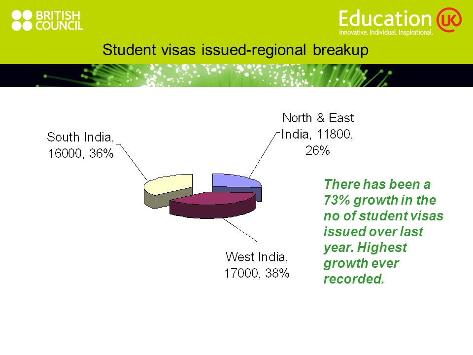 Student visas issued-regional breakup There has been a 73% growth in the no of student visas issued over last year.