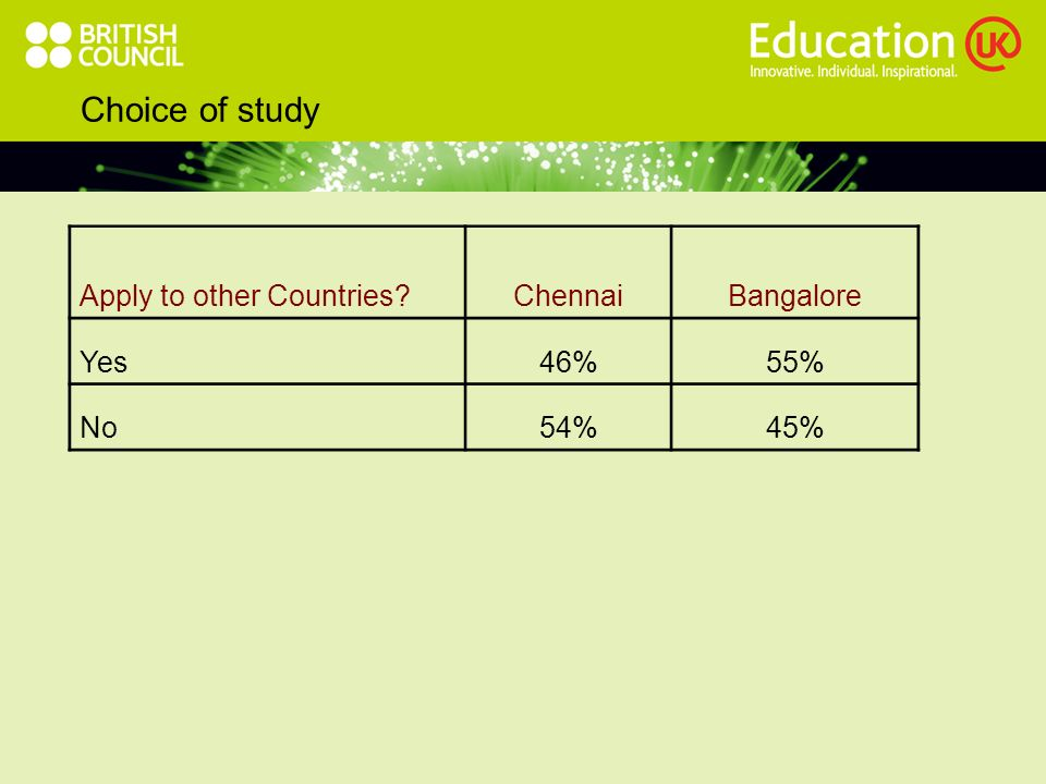 Choice of study Apply to other Countries ChennaiBangalore Yes46%55% No54%45%
