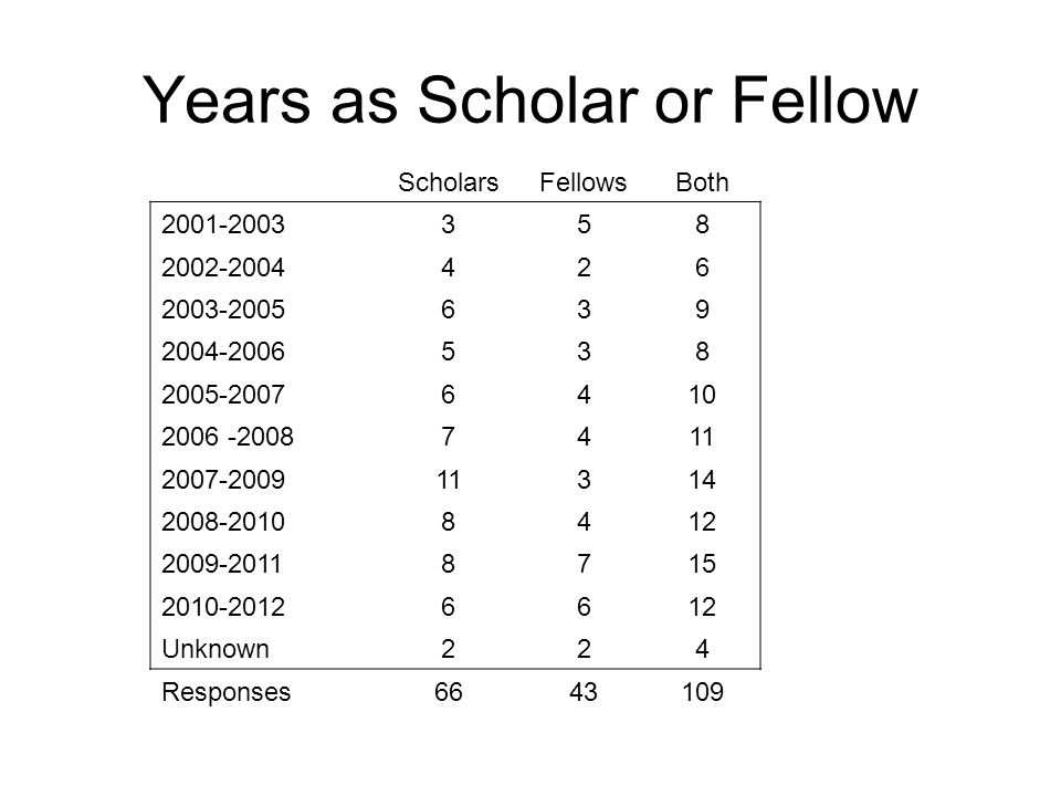 Years as Scholar or Fellow ScholarsFellowsBoth 2001-2003358 2002-2004426 2003-2005639 2004-2006538 2005-20076410 2006 -20087411 2007-200911314 2008-20108412 2009-20118715 2010-20126612 Unknown224 Responses6643109