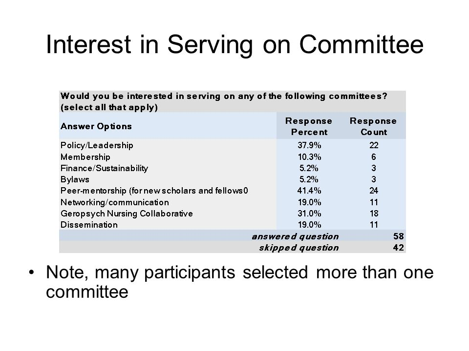 Interest in Serving on Committee Note, many participants selected more than one committee