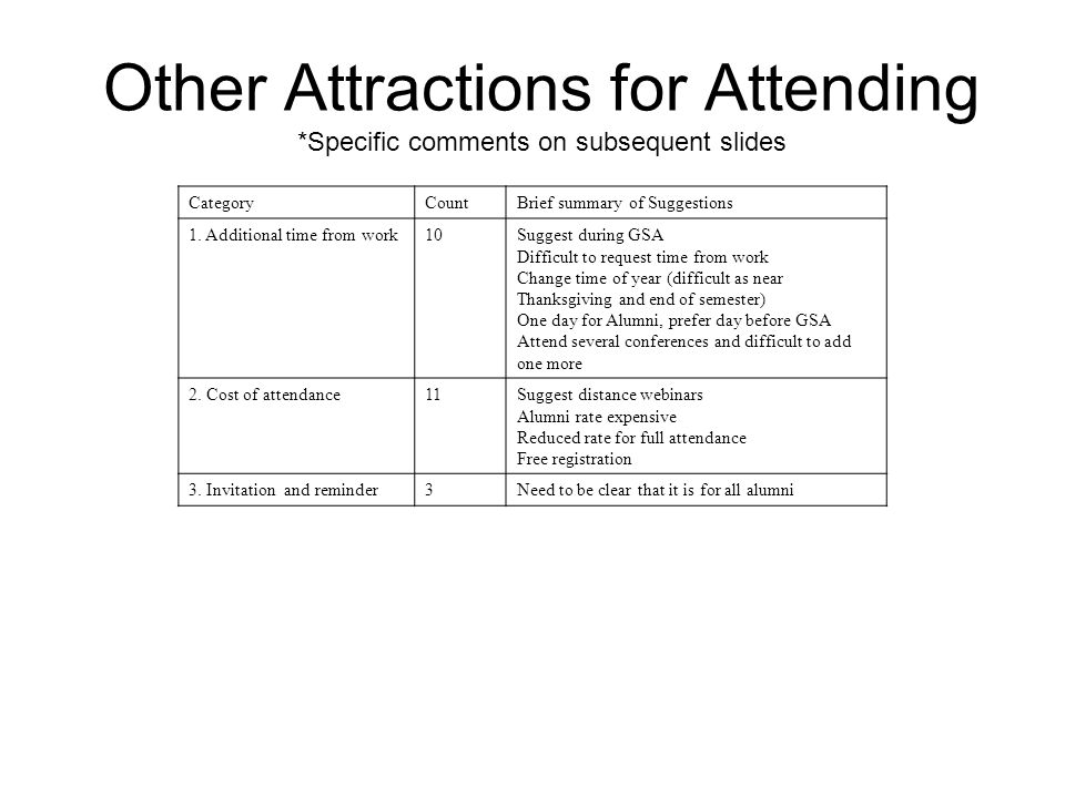 Other Attractions for Attending *Specific comments on subsequent slides CategoryCountBrief summary of Suggestions 1.