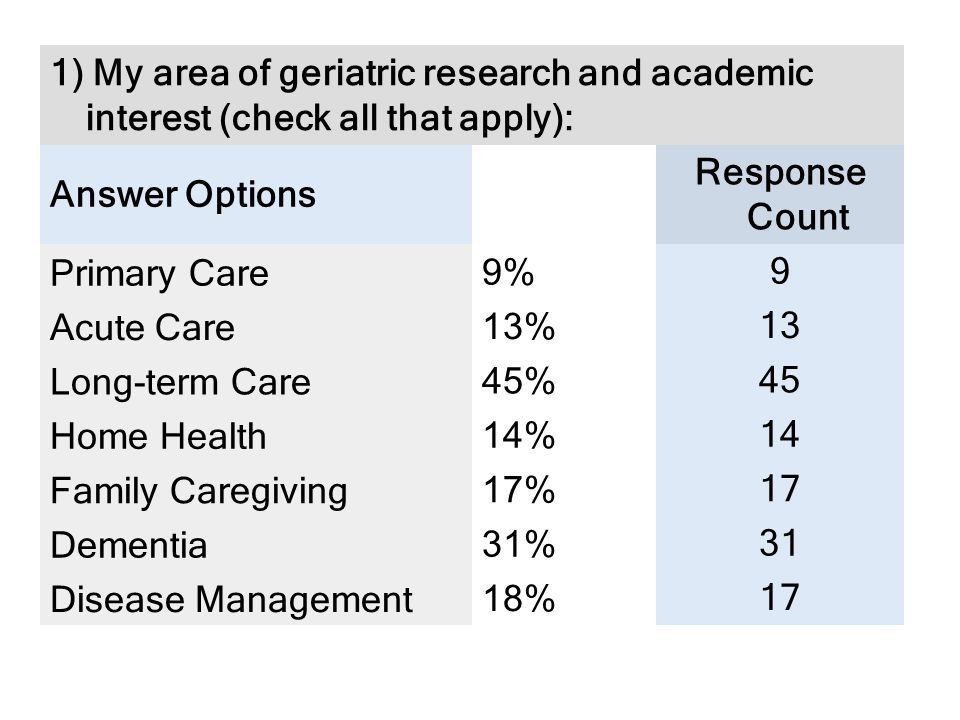 1) My area of geriatric research and academic interest (check all that apply): Answer Options Response Count Primary Care 9% 9 Acute Care 13% 13 Long-term Care 45% 45 Home Health 14% 14 Family Caregiving 17% 17 Dementia 31% 31 Disease Management 18% 17