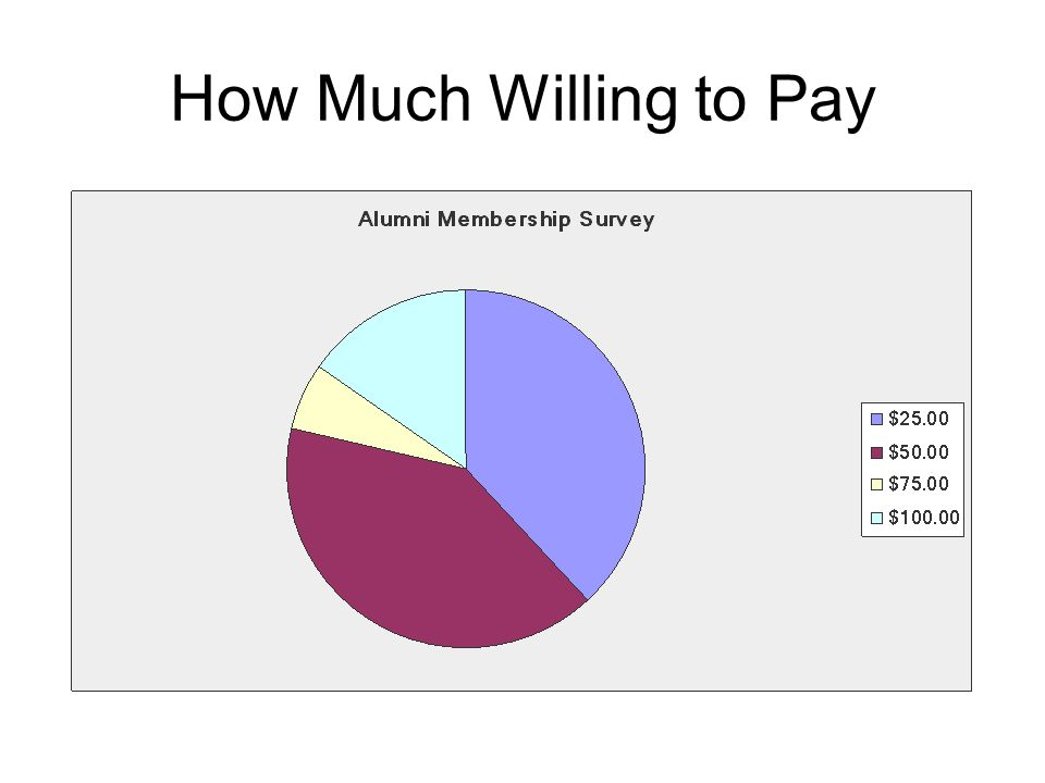 How Much Willing to Pay