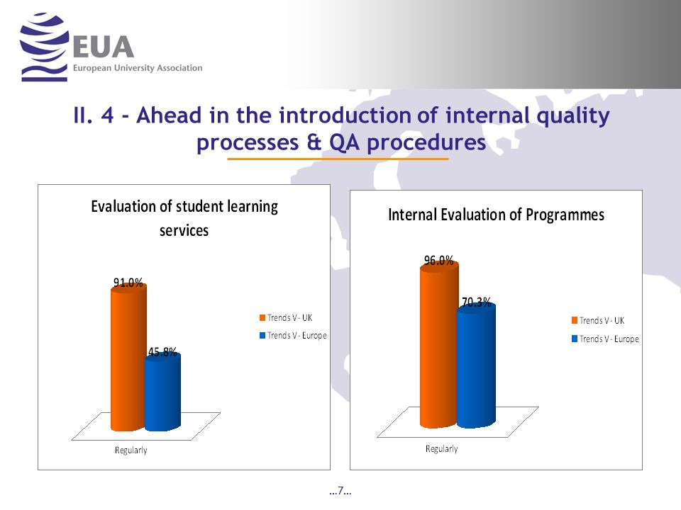 …7… II. 4 - Ahead in the introduction of internal quality processes & QA procedures