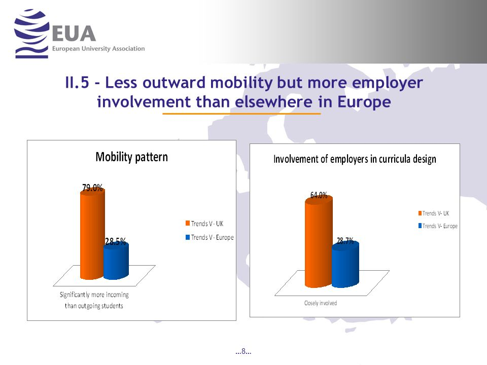 …8… II.5 - Less outward mobility but more employer involvement than elsewhere in Europe
