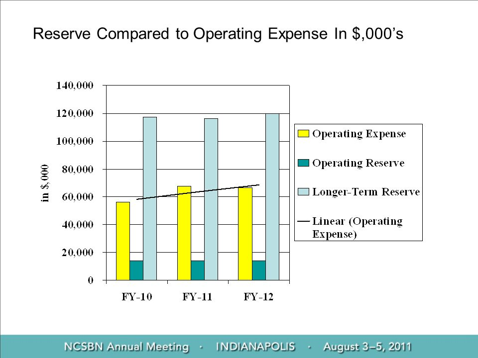 Reserve Compared to Operating Expense In $,000s