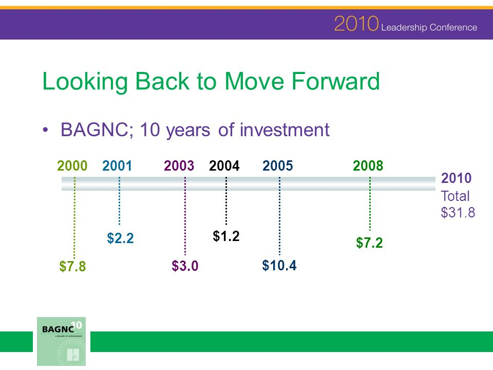Looking Back to Move Forward BAGNC; 10 years of investment 20052008200120042000 2010 $7.8 $2.2 $1.2 $10.4 $7.2 Total $31.8 2003 $3.0