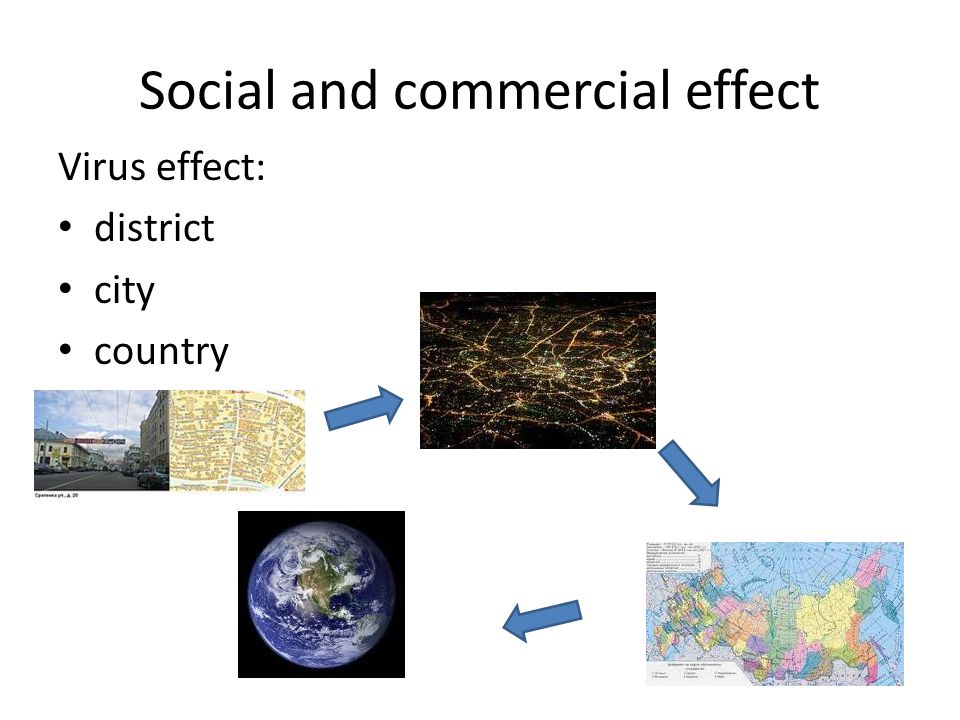 Social and commercial effect Virus effect: district city country
