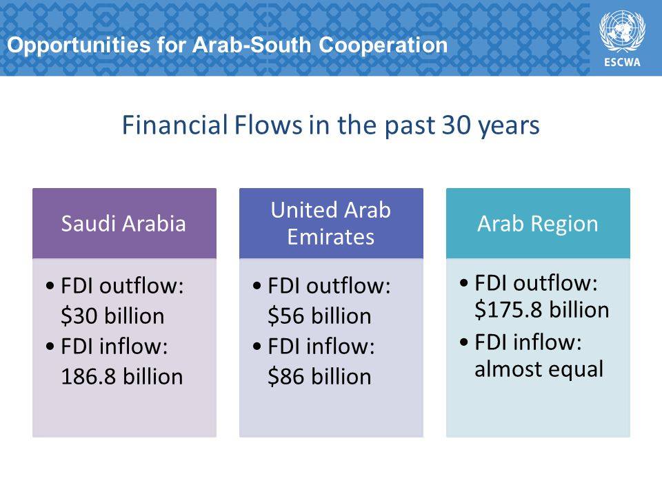 Financial Flows in the past 30 years Saudi Arabia FDI outflow: $30 billion FDI inflow: 186.8 billion United Arab Emirates FDI outflow: $56 billion FDI inflow: $86 billion Arab Region FDI outflow: $175.8 billion FDI inflow: almost equal Opportunities for Arab-South Cooperation