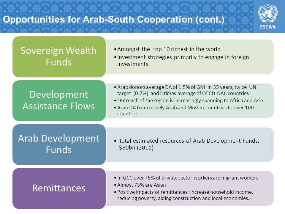 Opportunities for Arab-South Cooperation (cont.) Amongst the top 10 richest in the world Investment strategies primarily to engage in foreign investments Sovereign Wealth Funds Arab donors average DA of 1.5% of GNI in 35 years, twice UN target (0.7%) and 5 times average of OECD-DAC countries Outreach of the region is increasingly spanning to Africa and Asia Arab DA from merely Arab and Muslim countries to over 100 countries Development Assistance Flows Total estimated resources of Arab Development Funds: $80bn (2011) Arab Development Funds In GCC over 75% of private sector workers are migrant workers.