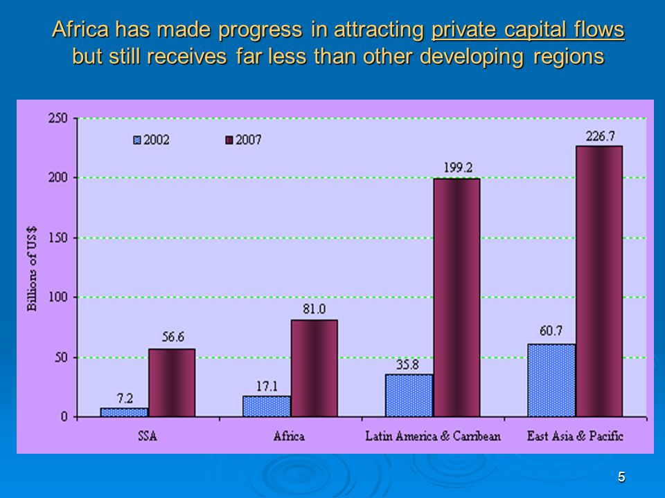 5 Africa has made progress in attracting private capital flows but still receives far less than other developing regions