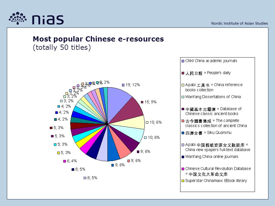 Most popular Chinese e-resources (totally 50 titles)
