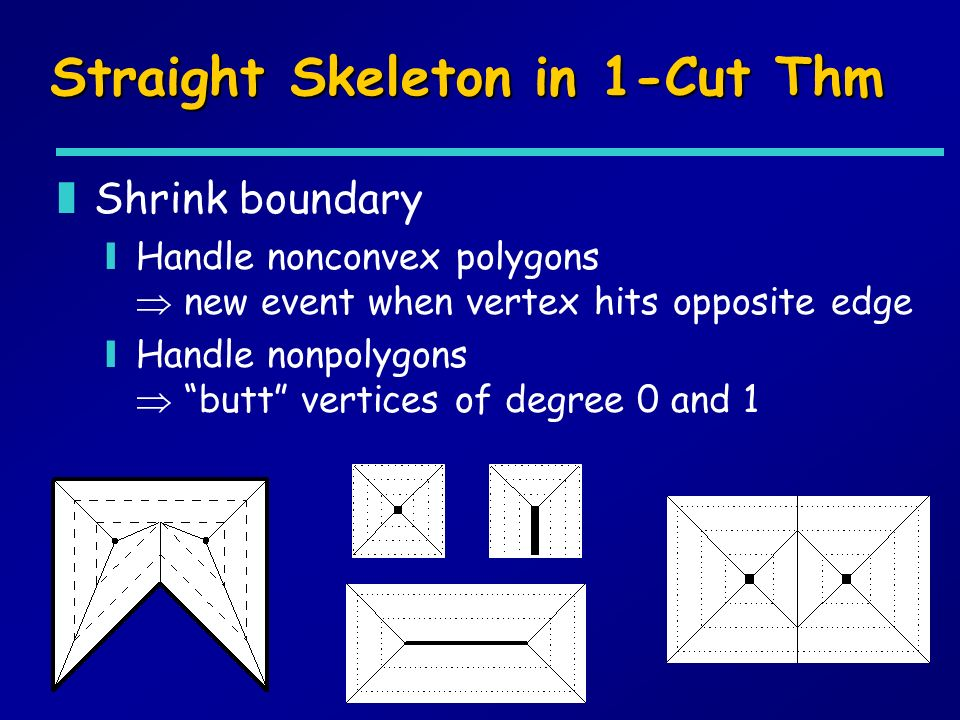 Straight Skeleton in 1-Cut Thm zShrink boundary yHandle nonconvex polygons new event when vertex hits opposite edge yHandle nonpolygons butt vertices of degree 0 and 1
