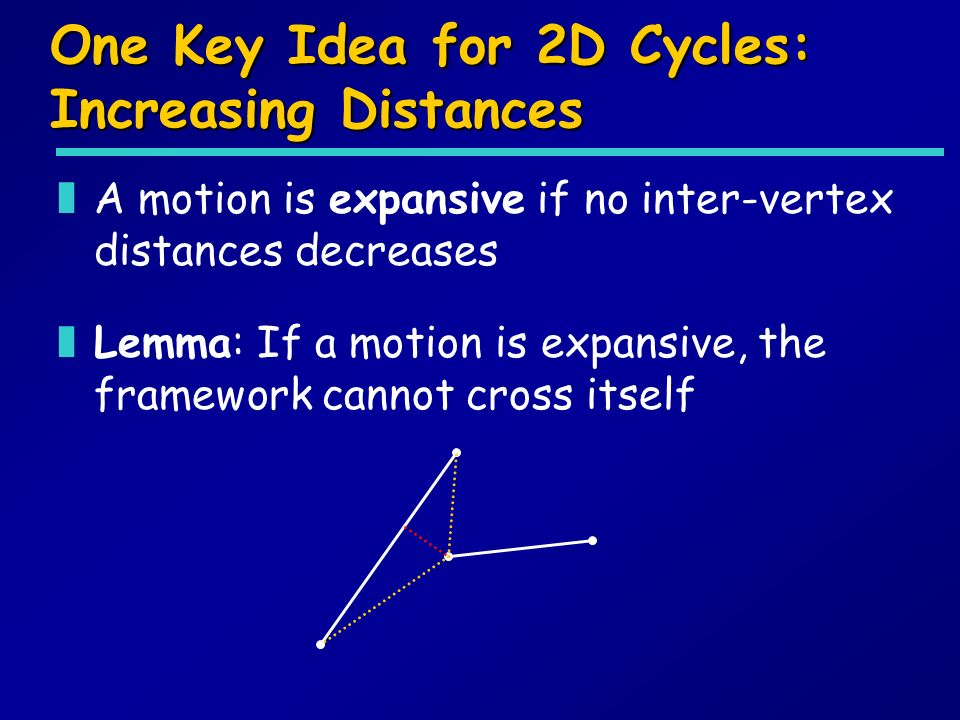 One Key Idea for 2D Cycles: Increasing Distances zA motion is expansive if no inter-vertex distances decreases zLemma: If a motion is expansive, the framework cannot cross itself