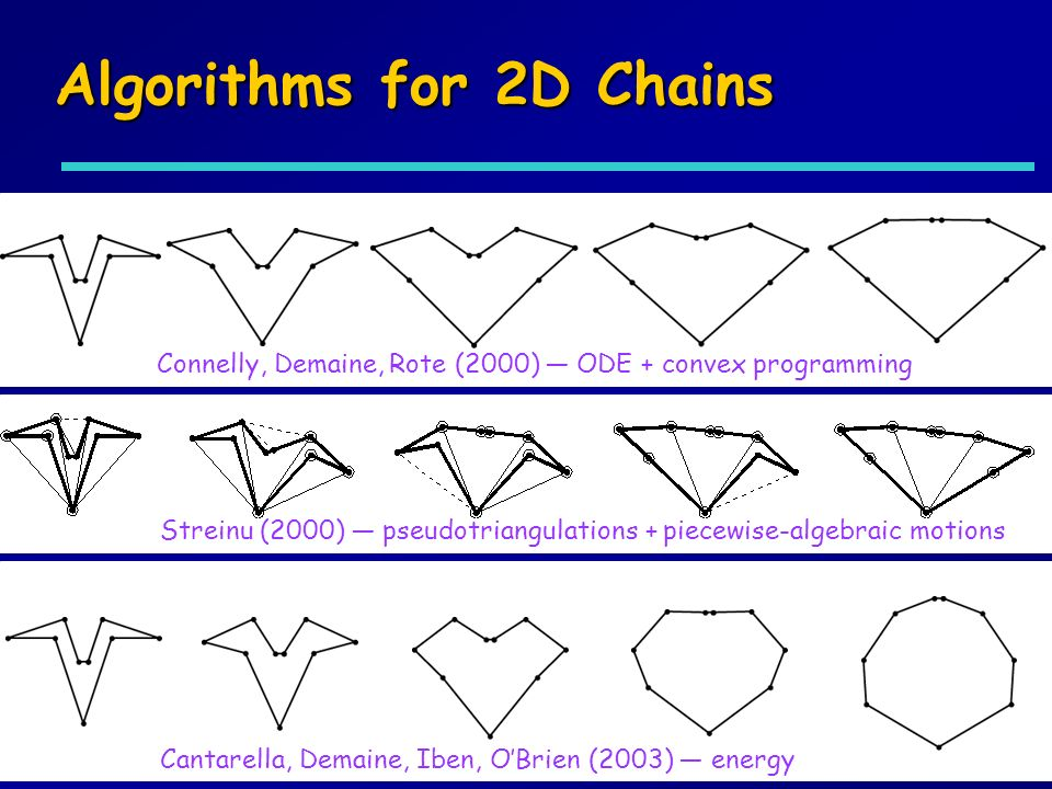 Algorithms for 2D Chains Connelly, Demaine, Rote (2000) ODE + convex programming Streinu (2000) pseudotriangulations + piecewise-algebraic motions Cantarella, Demaine, Iben, OBrien (2003) energy