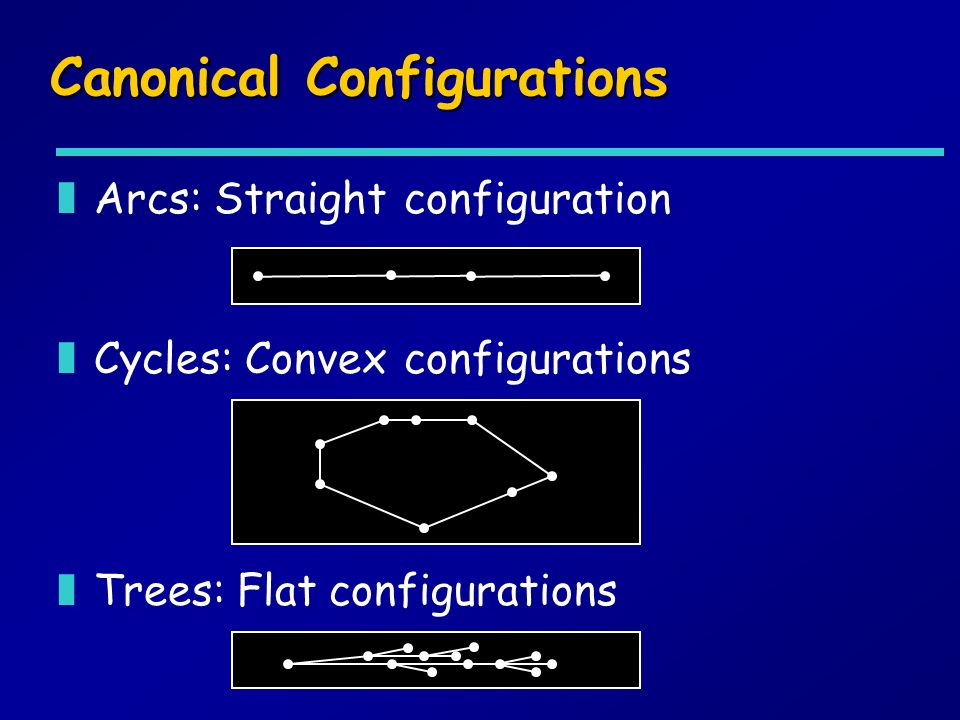 Canonical Configurations zArcs: Straight configuration zCycles: Convex configurations zTrees: Flat configurations