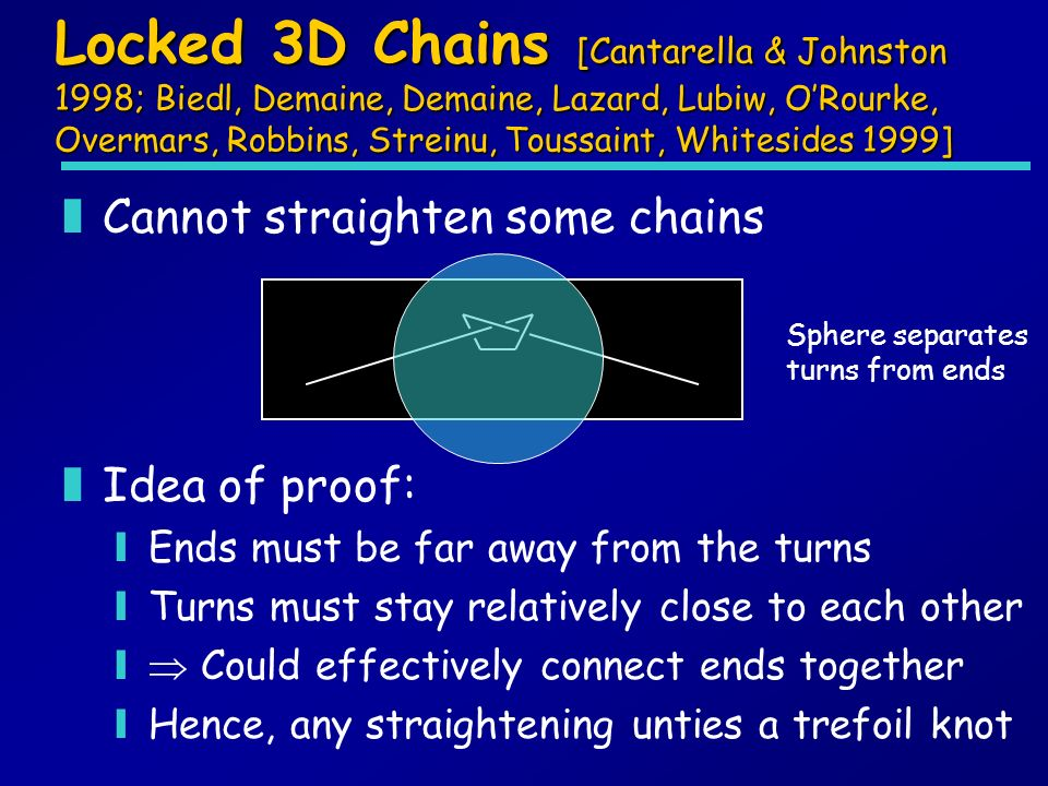 Locked 3D Chains [Cantarella & Johnston 1998; Biedl, Demaine, Demaine, Lazard, Lubiw, ORourke, Overmars, Robbins, Streinu, Toussaint, Whitesides 1999] zCannot straighten some chains zIdea of proof: yEnds must be far away from the turns yTurns must stay relatively close to each other y Could effectively connect ends together yHence, any straightening unties a trefoil knot Sphere separates turns from ends