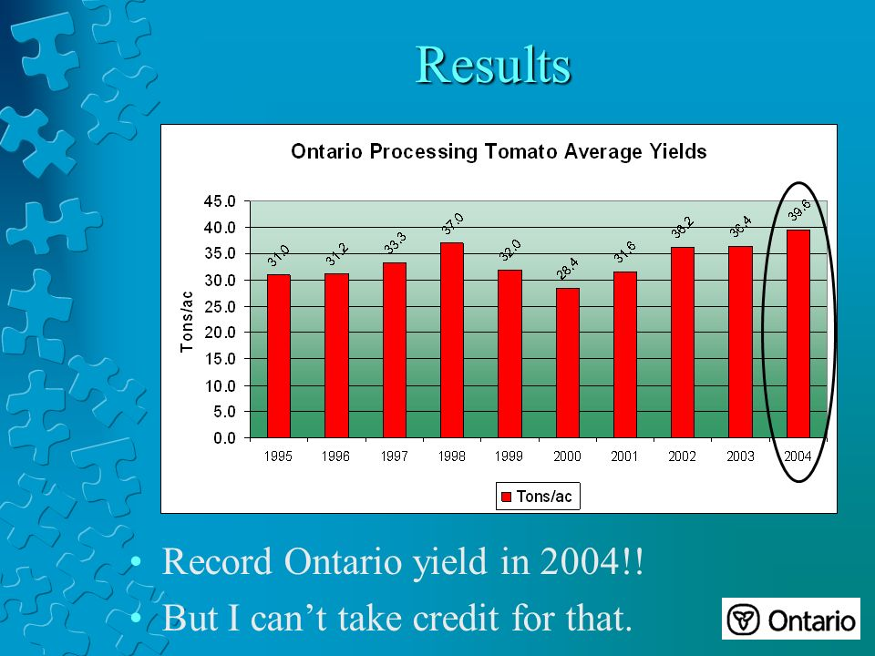 Results Record Ontario yield in 2004!! But I cant take credit for that.