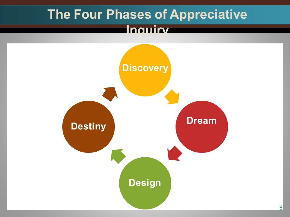 Dream DesignDestiny The Four Phases of Appreciative Inquiry 6 Discovery
