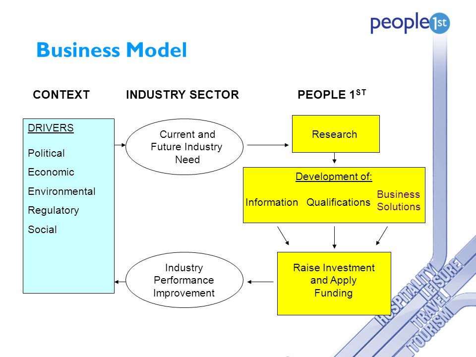 Business Model Current and Future Industry Need DRIVERS Political Economic Environmental Regulatory Social Research Development of: InformationQualifications Business Solutions Raise Investment and Apply Funding Industry Performance Improvement CONTEXTINDUSTRY SECTORPEOPLE 1 ST