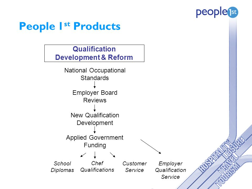 People 1 st Products Qualification Development & Reform National Occupational Standards Employer Board Reviews New Qualification Development Applied Government Funding School Diplomas Chef Qualifications Customer Service Employer Qualification Service