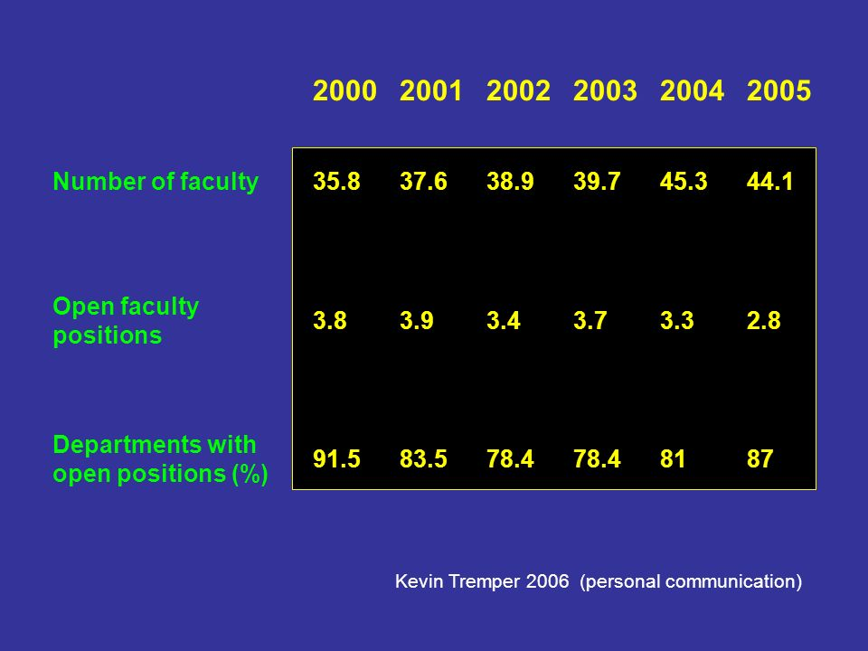 200020012002200320042005 Number of faculty35.837.638.939.745.344.1 Open faculty positions 3.83.93.43.73.32.8 Departments with open positions (%) 91.583.578.4 8187 Kevin Tremper 2006 (personal communication)
