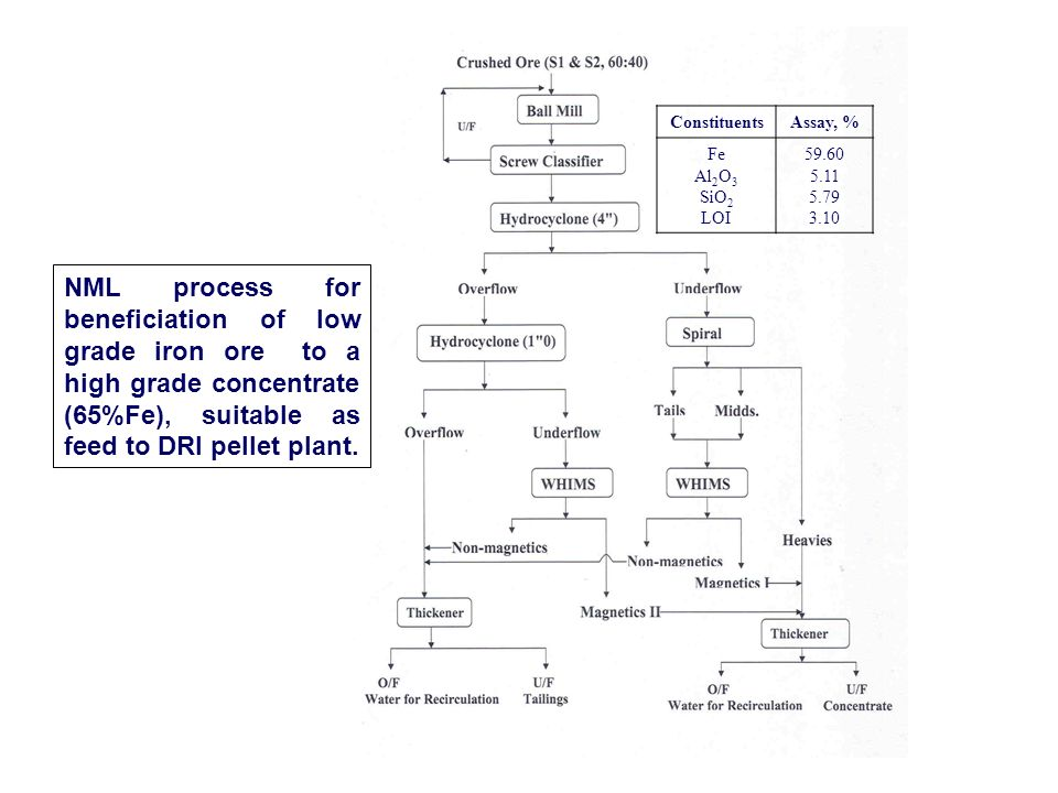ConstituentsAssay, % Fe Al 2 O 3 SiO 2 LOI 59.60 5.11 5.79 3.10 NML process for beneficiation of low grade iron ore to a high grade concentrate (65%Fe), suitable as feed to DRI pellet plant.