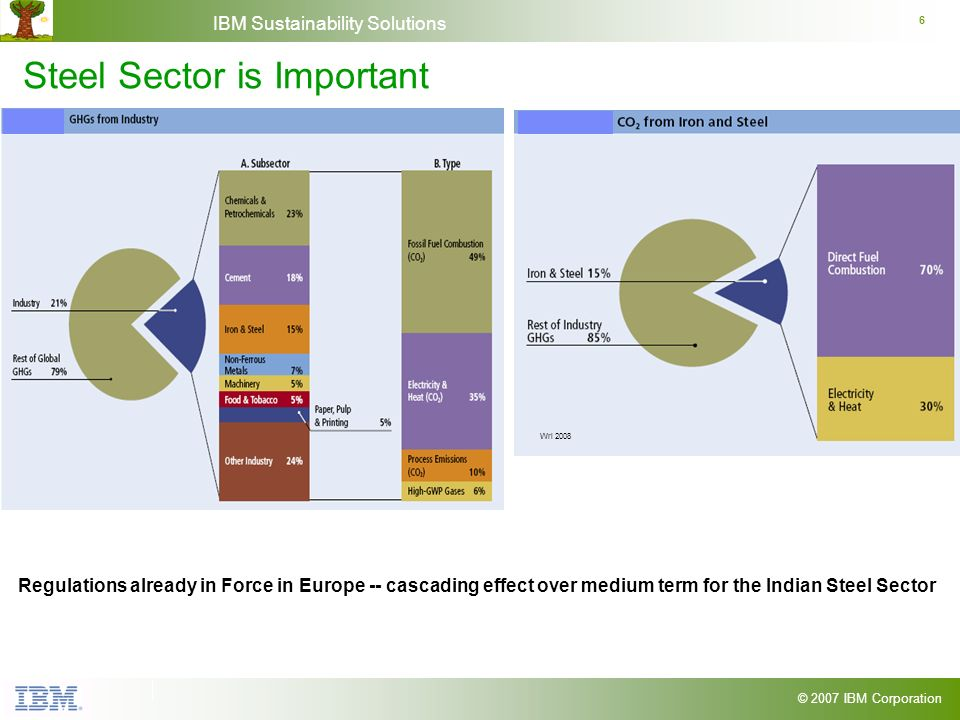 © 2007 IBM Corporation IBM Sustainability Solutions 6 Steel Sector is Important Wri 2008 Regulations already in Force in Europe -- cascading effect over medium term for the Indian Steel Sector