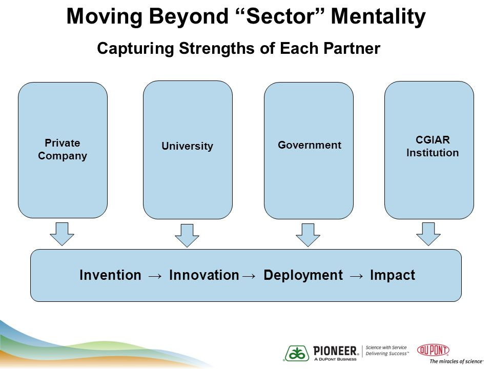 Capturing Strengths of Each Partner CGIAR Institution University Government Private Company Invention Innovation Deployment Impact Moving Beyond Sector Mentality