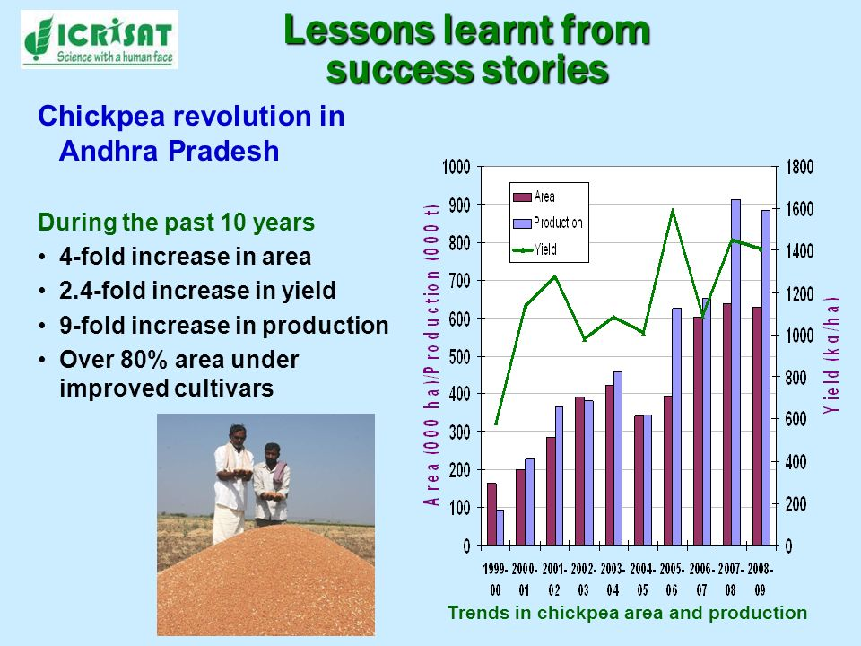 Lessons learnt from success stories Chickpea revolution in Andhra Pradesh During the past 10 years 4-fold increase in area 2.4-fold increase in yield 9-fold increase in production Over 80% area under improved cultivars Trends in chickpea area and production