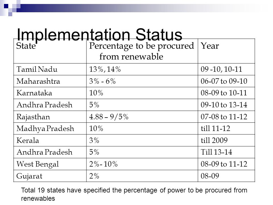 Implementation Status StatePercentage to be procured from renewable Year Tamil Nadu13%, 14%09 -10, 10-11 Maharashtra3% - 6%06-07 to 09-10 Karnataka10%08-09 to 10-11 Andhra Pradesh5%09-10 to 13-14 Rajasthan4.88 – 9/5%07-08 to 11-12 Madhya Pradesh10%till 11-12 Kerala3%till 2009 Andhra Pradesh5%Till 13-14 West Bengal2%- 10%08-09 to 11-12 Gujarat2%08-09 Total 19 states have specified the percentage of power to be procured from renewables
