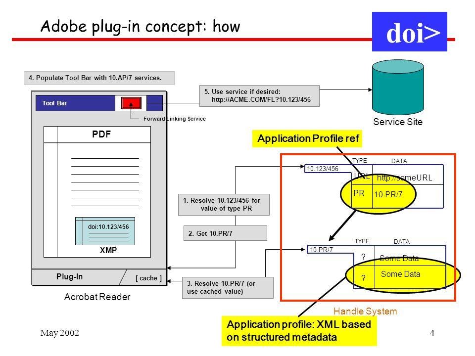 May 20024 Application profile: XML based on structured metadata Application Profile ref PDF Tool Bar Plug-In [ cache ] 3.