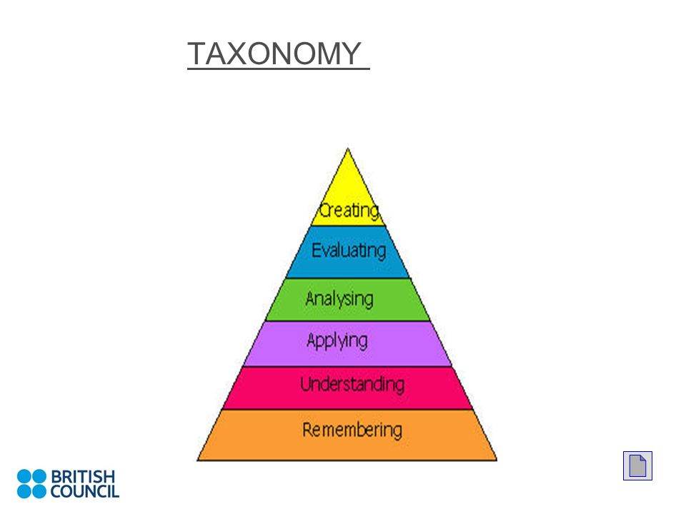 BLOOMS TAXONOMY OF THINKING SKILLSTAXONOMY