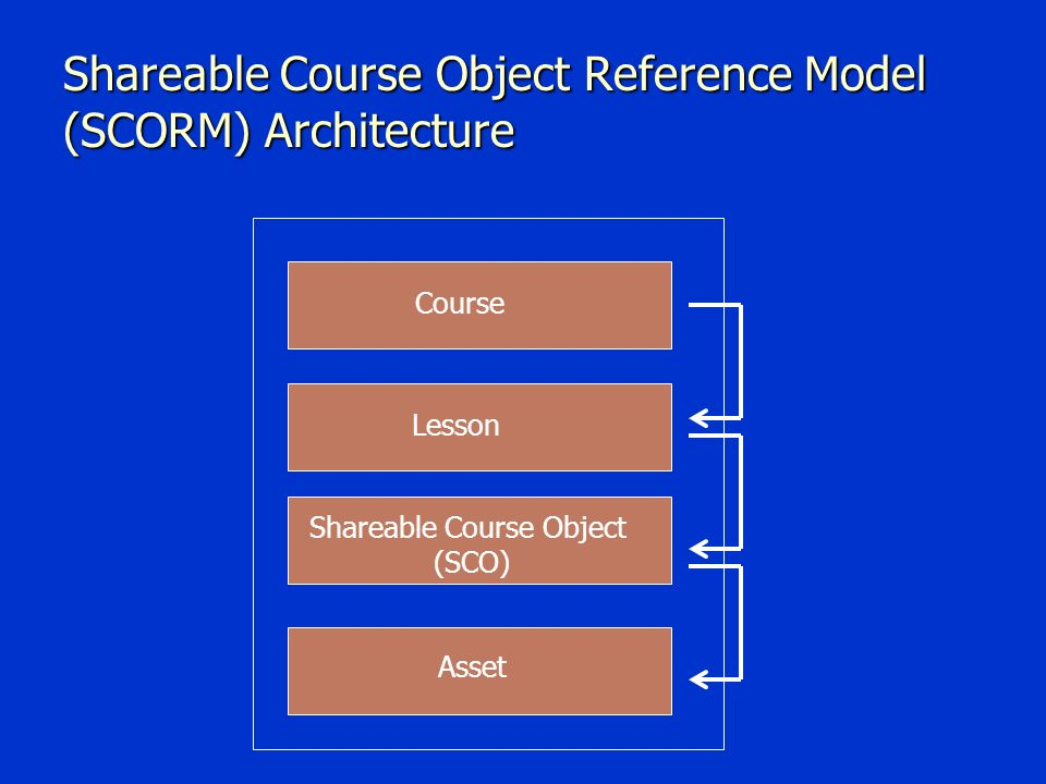 Shareable Course Object Reference Model (SCORM) Architecture Asset Shareable Course Object (SCO) Lesson Course