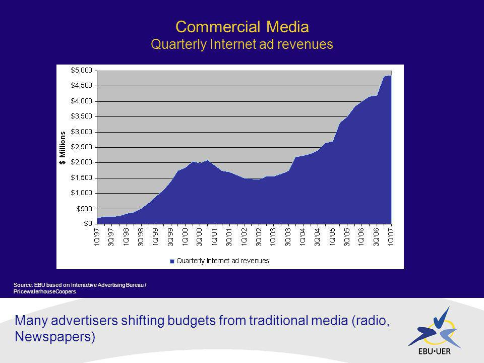 Many advertisers shifting budgets from traditional media (radio, Newspapers) Commercial Media Quarterly Internet ad revenues Source: EBU based on Interactive Advertising Bureau / PricewaterhouseCoopers