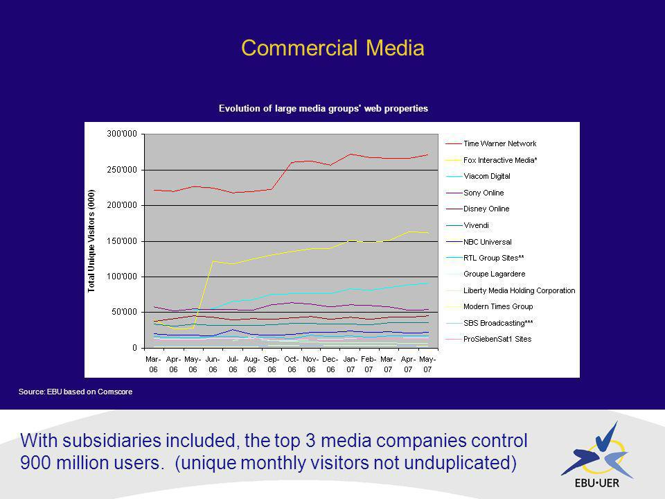 With subsidiaries included, the top 3 media companies control 900 million users.