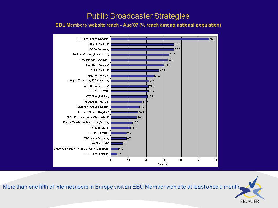 Public Broadcaster Strategies EBU Members website reach - Aug 07 (% reach among national population) More than one fifth of internet users in Europe visit an EBU Member web site at least once a month.