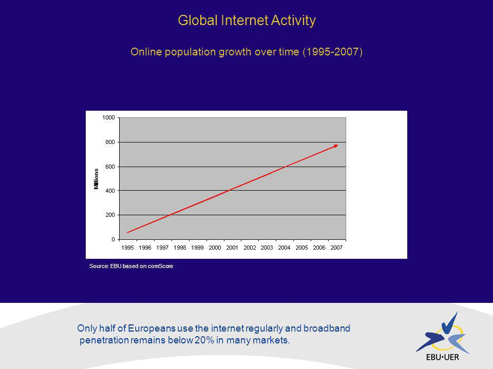Global Internet Activity Online population growth over time (1995-2007) Source: EBU based on comScore Only half of Europeans use the internet regularly and broadband penetration remains below 20% in many markets.