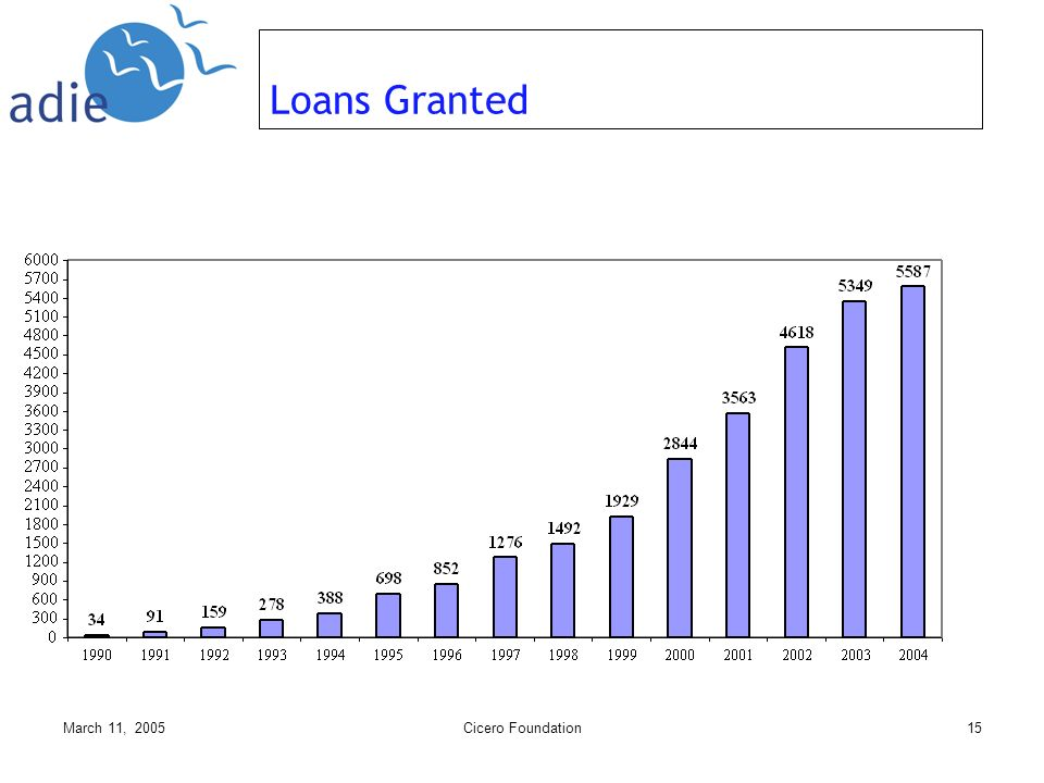 March 11, 2005Cicero Foundation15 Loans Granted