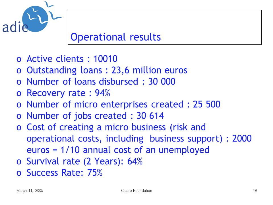 March 11, 2005Cicero Foundation19 Operational results oActive clients : 10010 oOutstanding loans : 23,6 million euros oNumber of loans disbursed : 30 000 oRecovery rate : 94% oNumber of micro enterprises created : 25 500 oNumber of jobs created : 30 614 oCost of creating a micro business (risk and operational costs, including business support) : 2000 euros = 1/10 annual cost of an unemployed oSurvival rate (2 Years): 64% oSuccess Rate: 75%